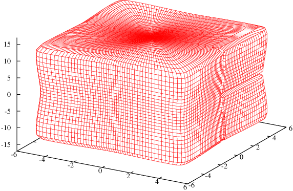 Box approximation for medium N