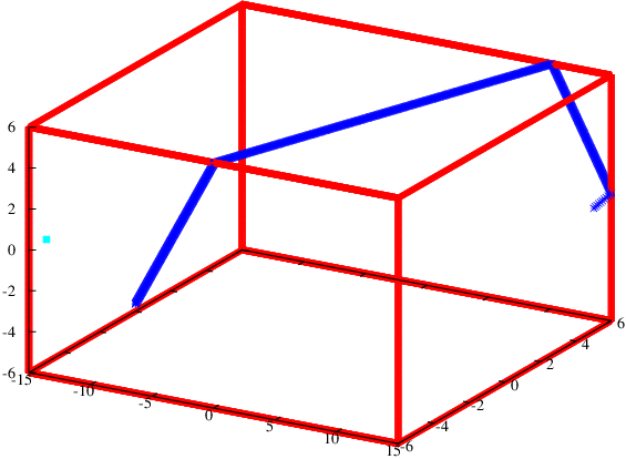A supposed geodesic on the box obtained numerically