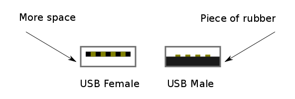 Diagram of both sides of a USB connector.